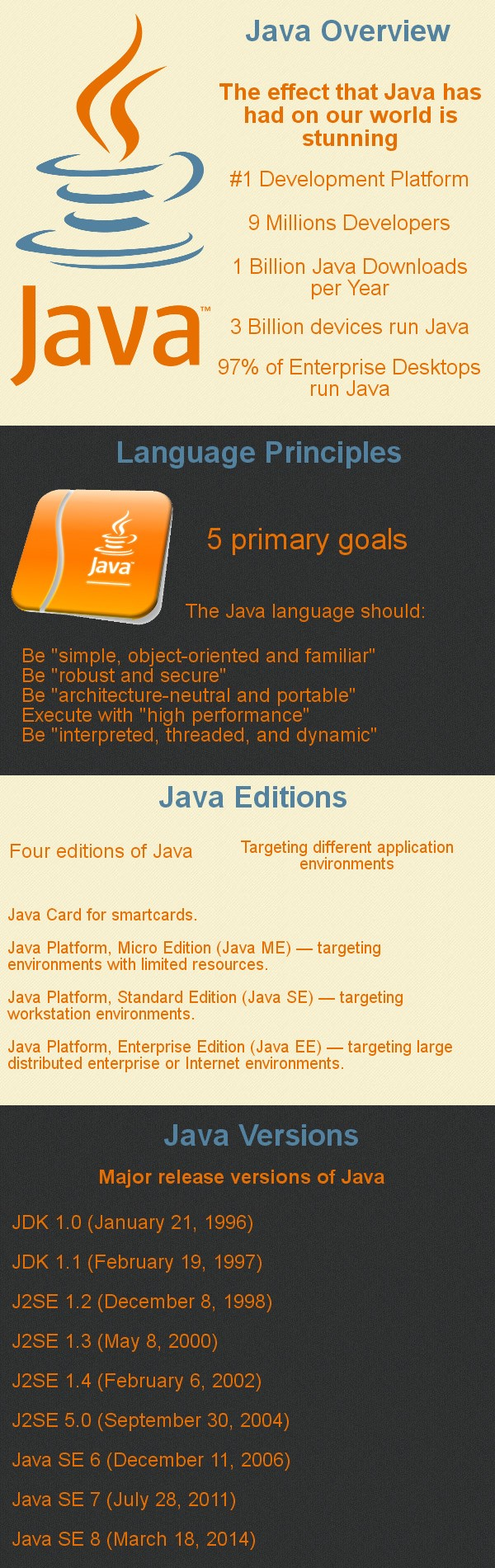 jcg-java-history-facts