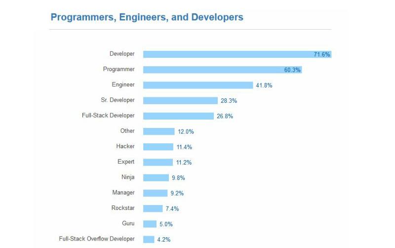 Stack Overflow 2016- 5