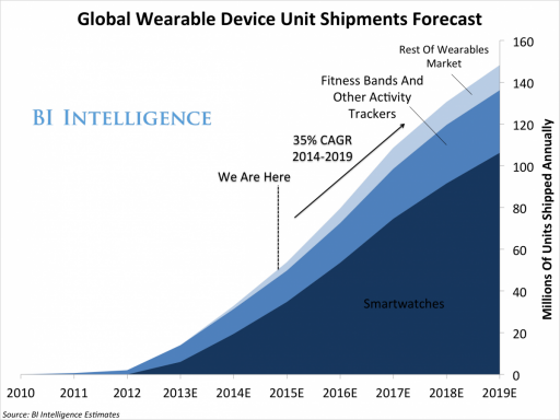 THE_WEARABLE_COMPUTING_MARKET_REPORT-fb377723cf5a70ab94d31d9273893d4c