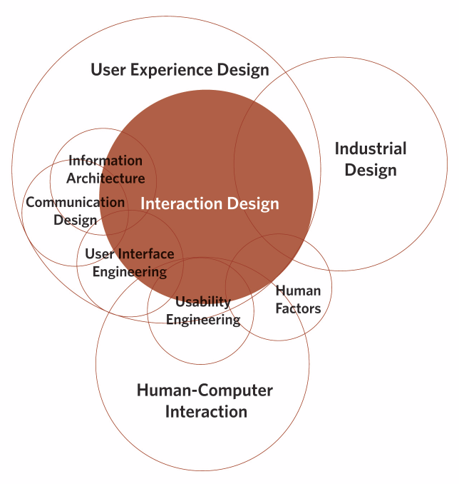Key elements of interaction design