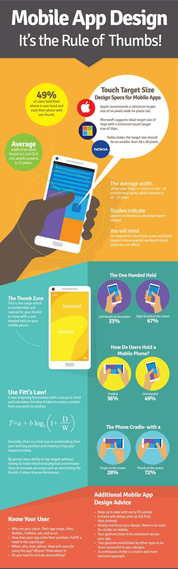 infographic-mobile-app-design-its-the-rule-of-thumbs(1)