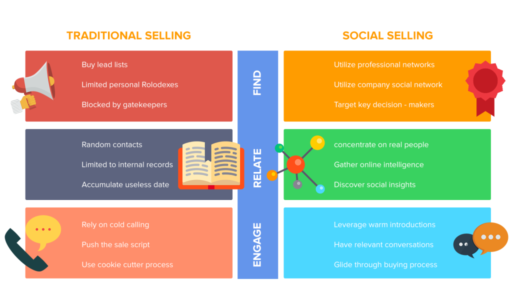 impact of direct online selling on traditional This paper aims to identify the clothing trends, online sales and distribution channels of industry moreover, find the impact of e-commerce on the competitive.