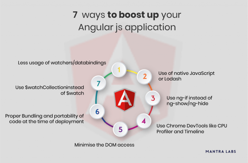 AngularJs application - Mantra Labs