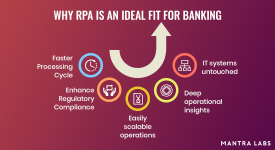 RPA in banking - Mantra Labs