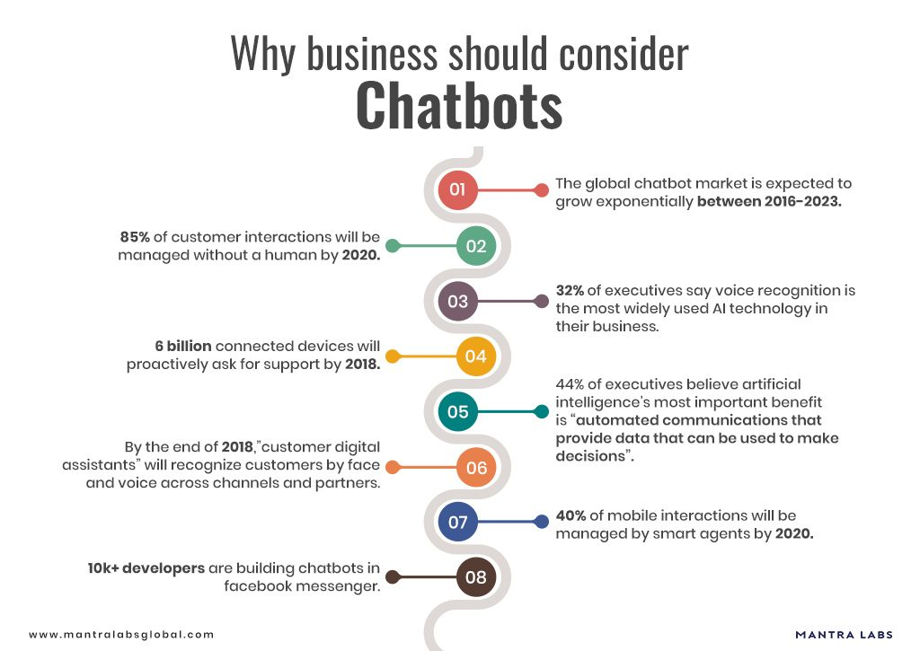 5 Reasons why businesses should consider chatbots- Mantra Labs