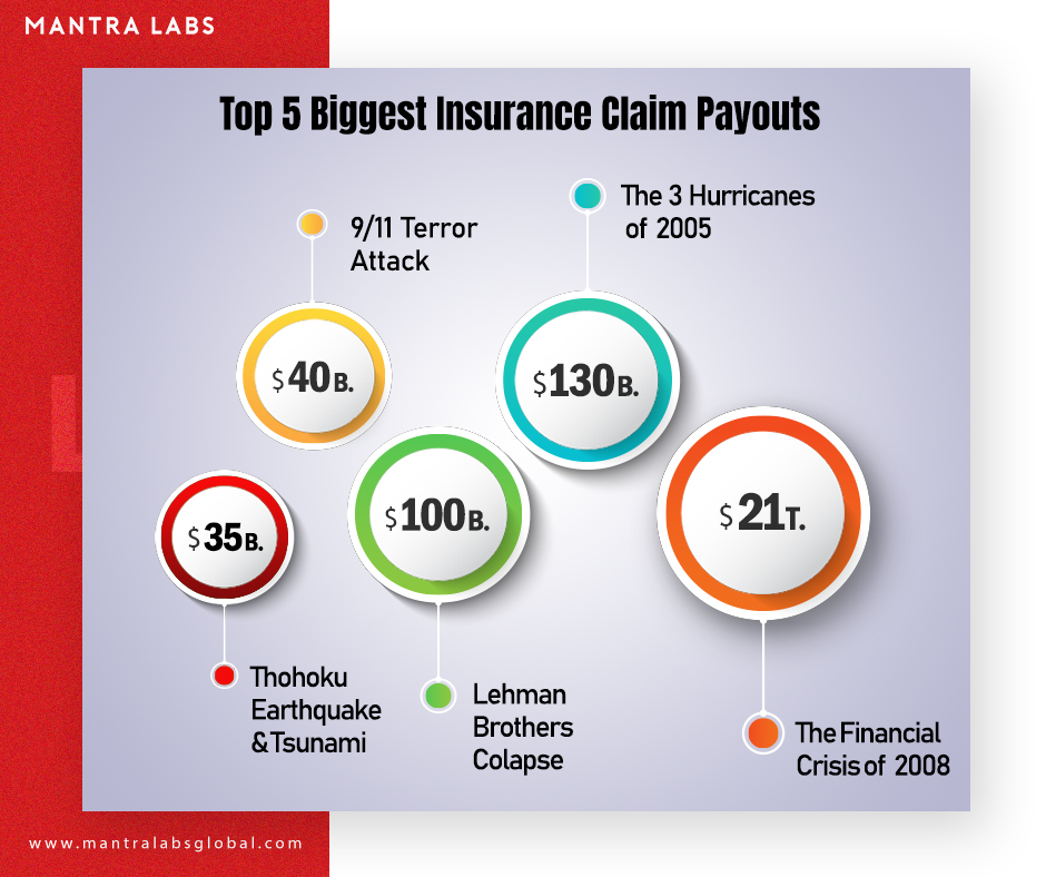Image result for The 5 biggest insurance claims in the world