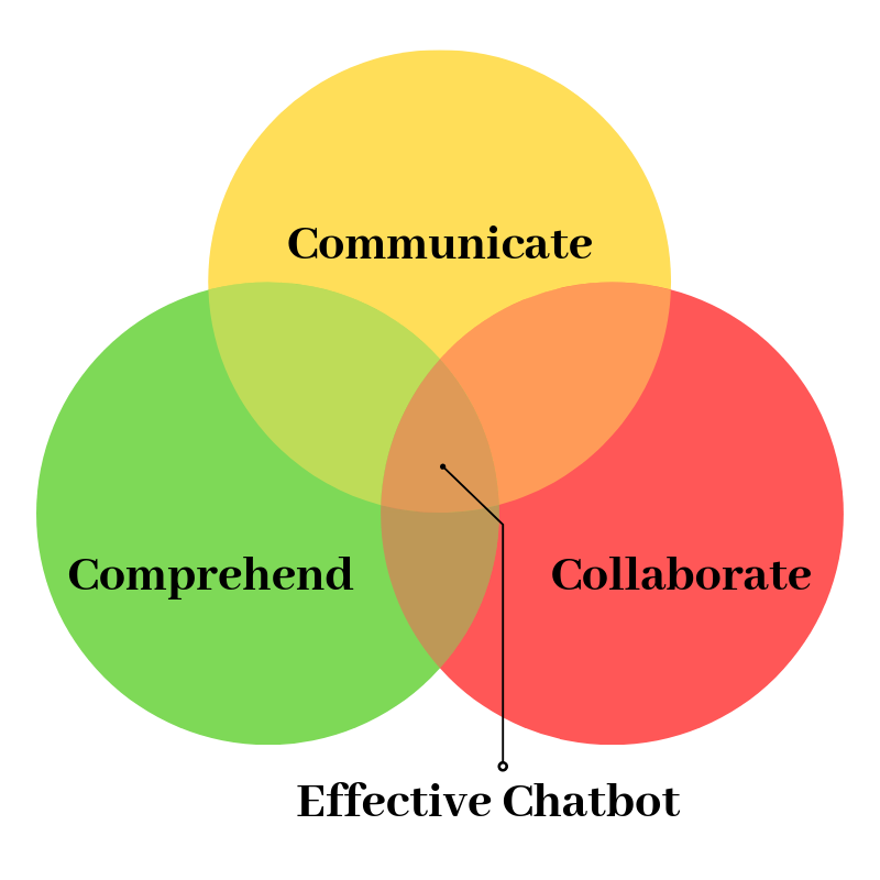 What makes chatbots effective