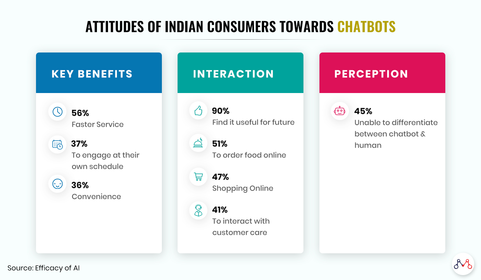 How chatbots are changing the digital Indian