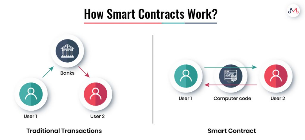 Does Smart Contracts Work for India Inc.? - Mantra Labs