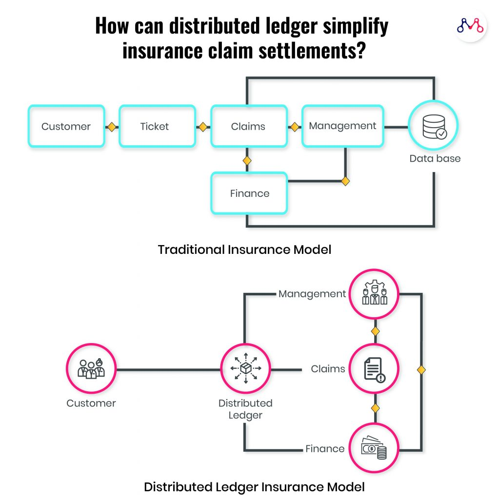 Traditional Insurance Model vs Distributed Ledger Insurance Model: Distributed Ledger Technology in Insurance
