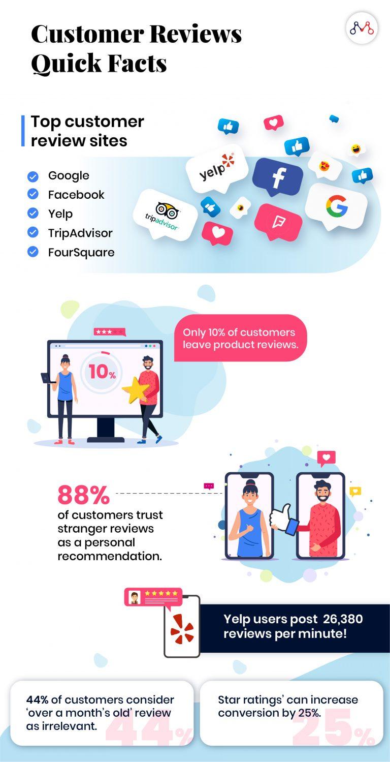 Customer Feedback Facts