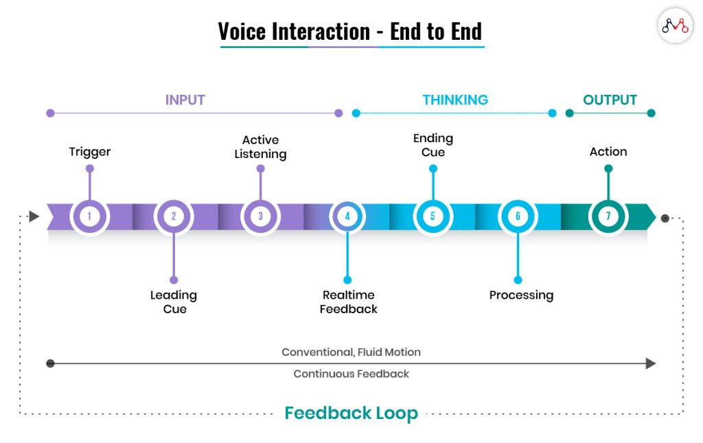 Speech is the next UX the basic UX flow.