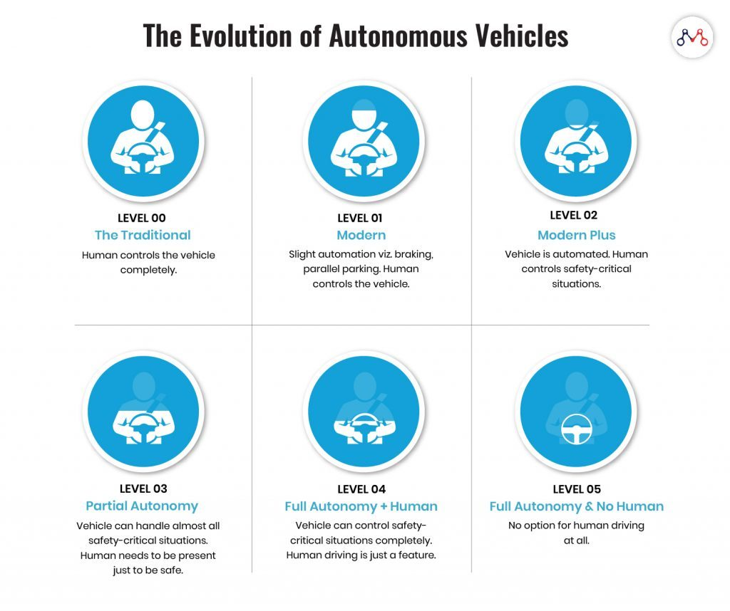 Autonomous vehicle insurance: the evolution of autonomous cars from Level 0 to Level 5