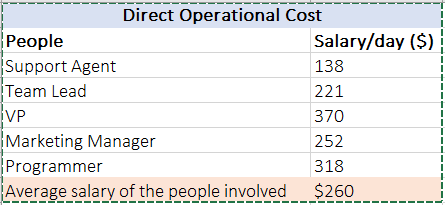 sample customer support operational cost