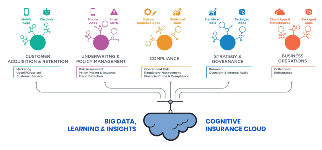 The Cognitive Insurer in cloud is Next