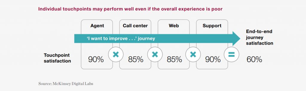 Is Insurance Moving Up the Customer Experience Value Chain Satisfaction-touchpoints-X-customer-journey