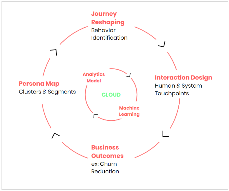 Continuous Predictive Learning Model