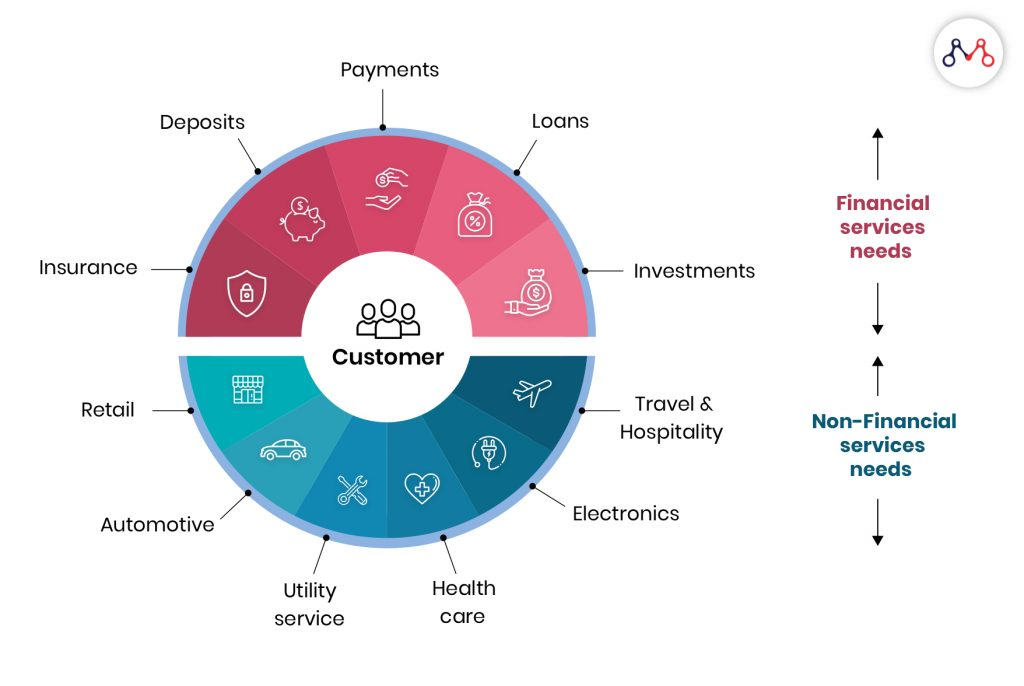 Bundling financial and non-financial services: World InsurTech Report 2019