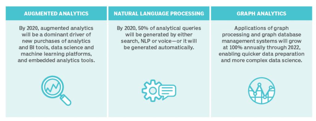 Gartner-Data-Analytics-Trends-Forecast-2019