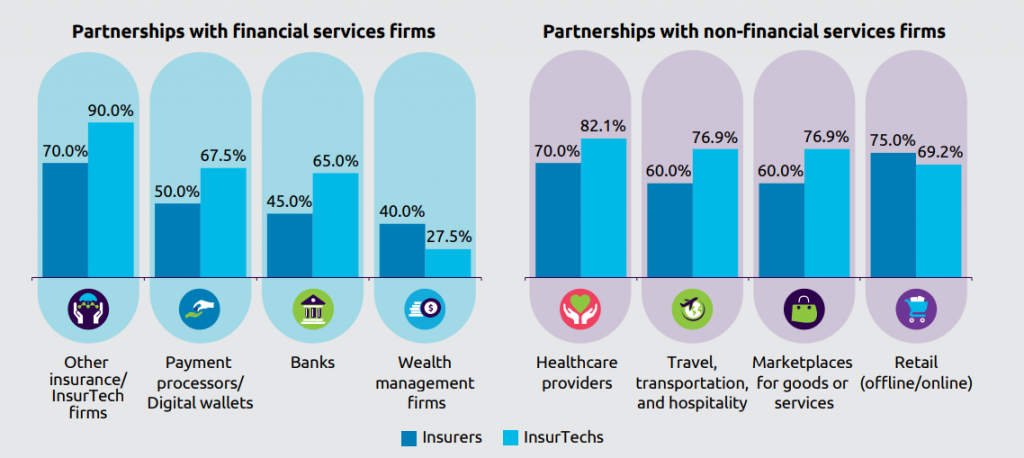 Partnerships - world InsurTech Report 2019