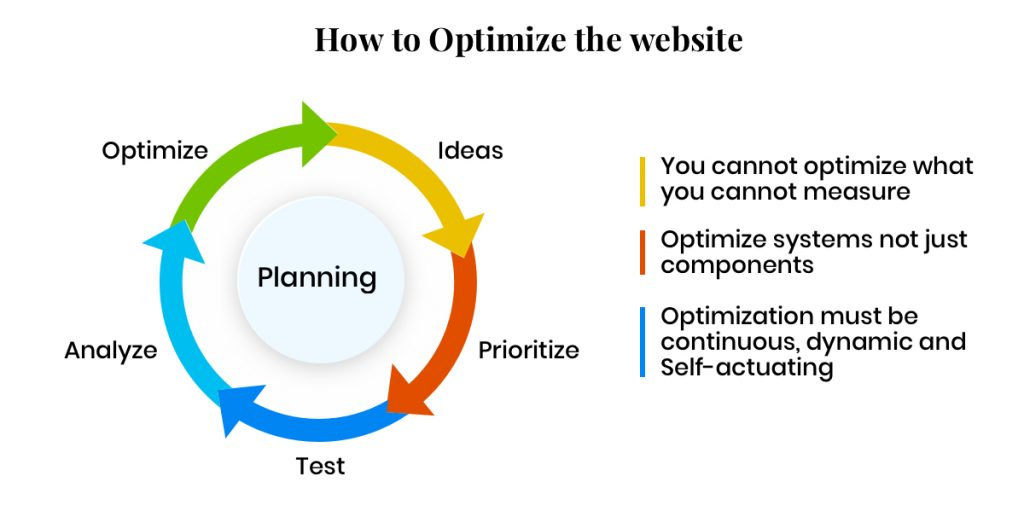 How to optimize the website - Infographic
