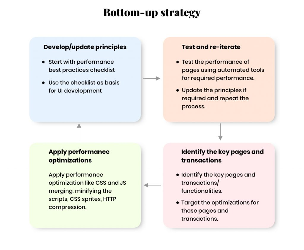 Bottom up strategy for website optimization
