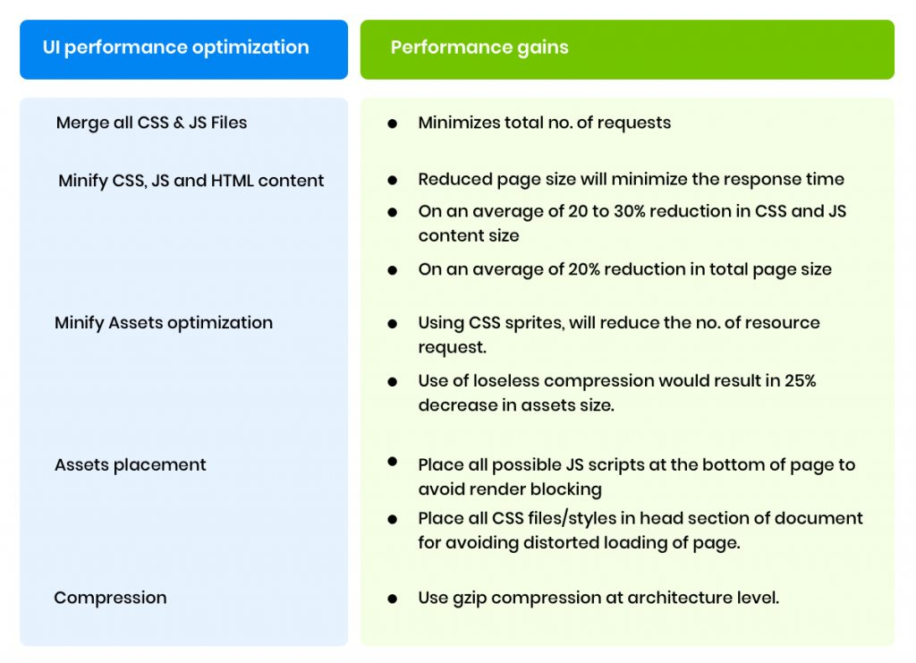 UI performance optimization and the performance gains - Infographic