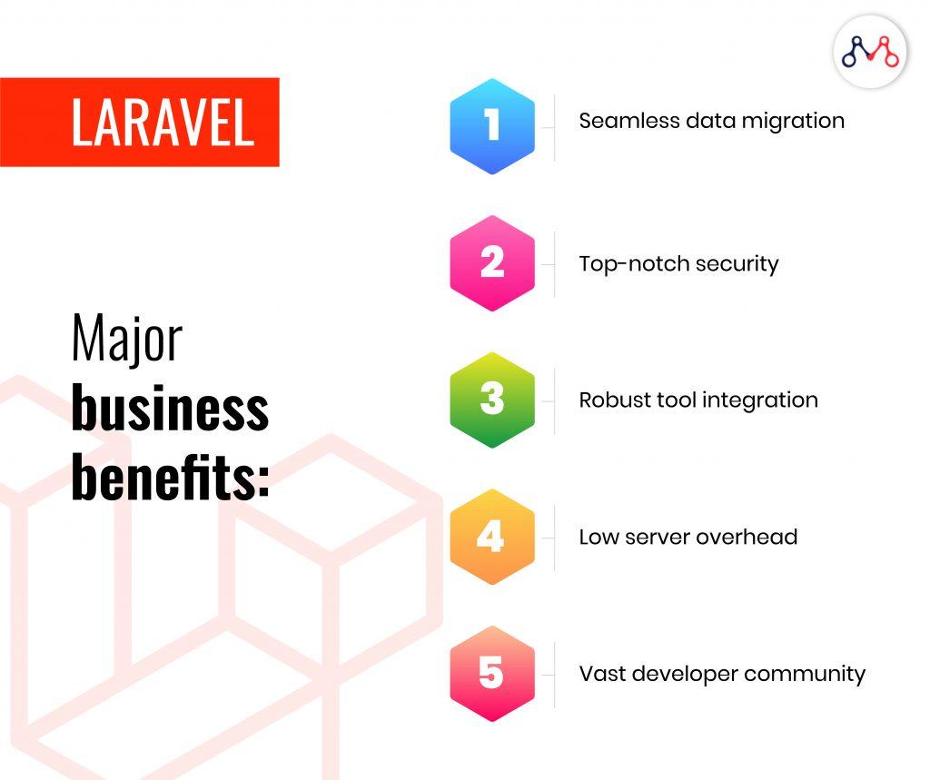 Benefits of Laravel infographic