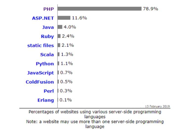 78.9% of websites use PHP for server side programming