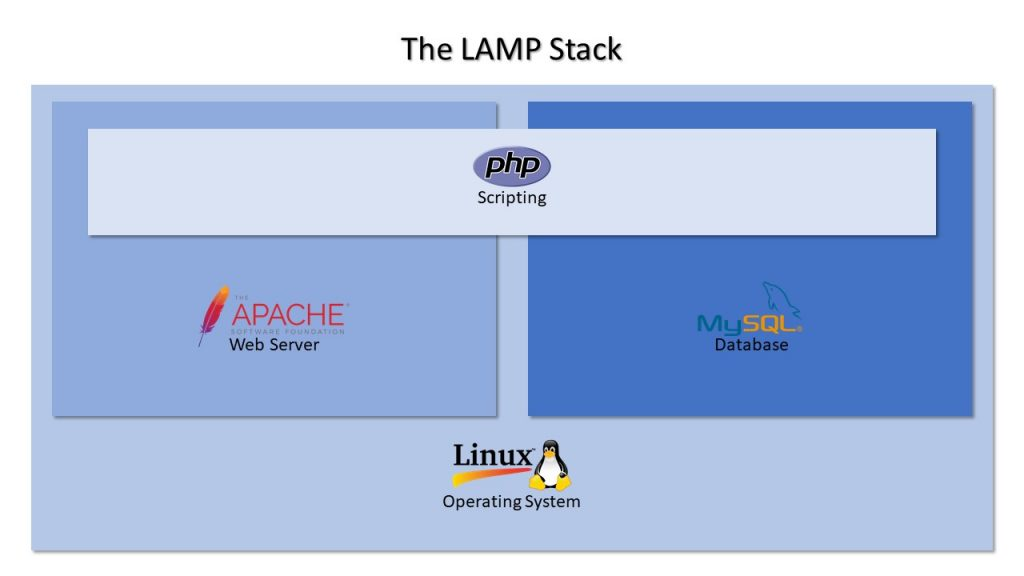 The Lamp Stack architecture