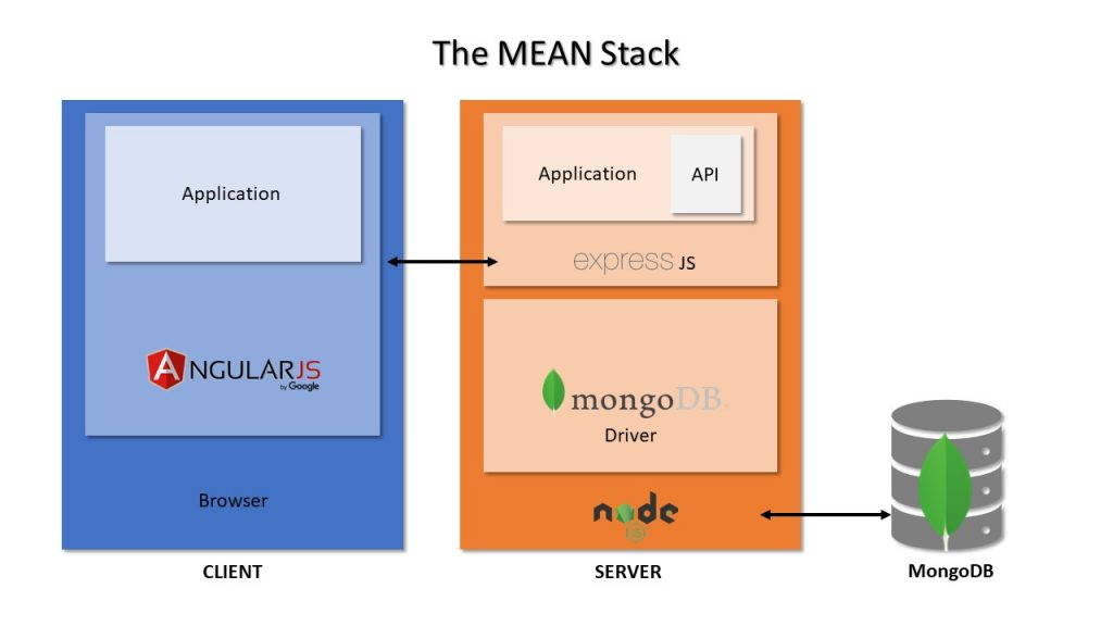 The MEAN Stack architecture