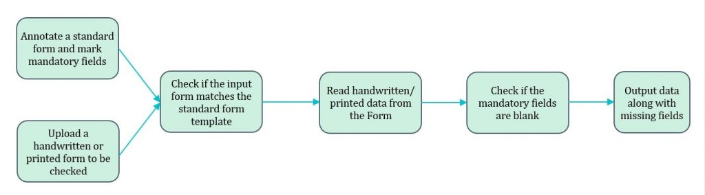 ICR (Intelligent Character Recognizer) workflow