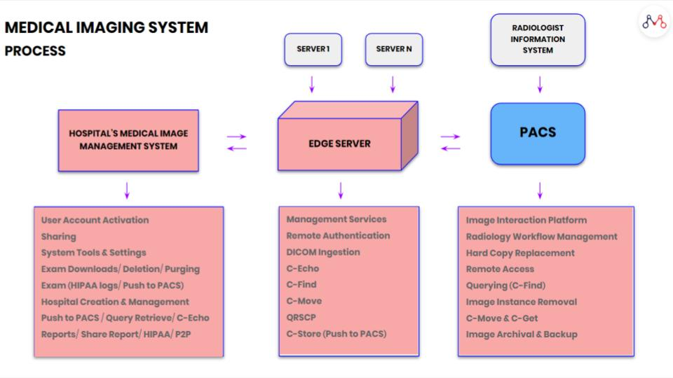 medical imaging system architecture