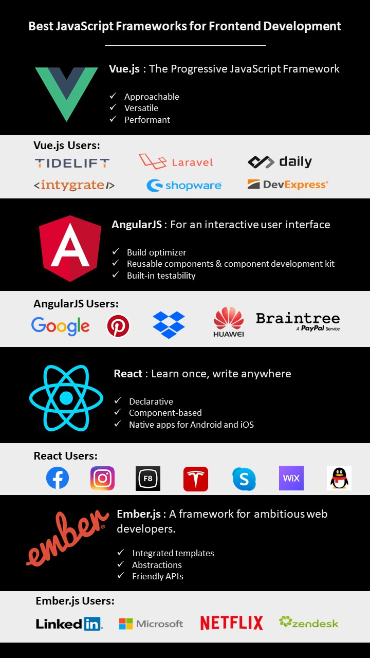 best frontend javascript frameworks and the brands using them