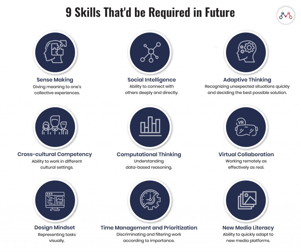 Education Technology: Skills that will be required in Future