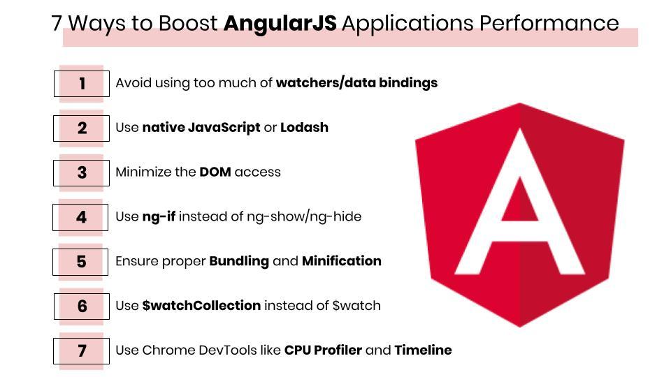 Infographic - Improve AngularJS Applications performance