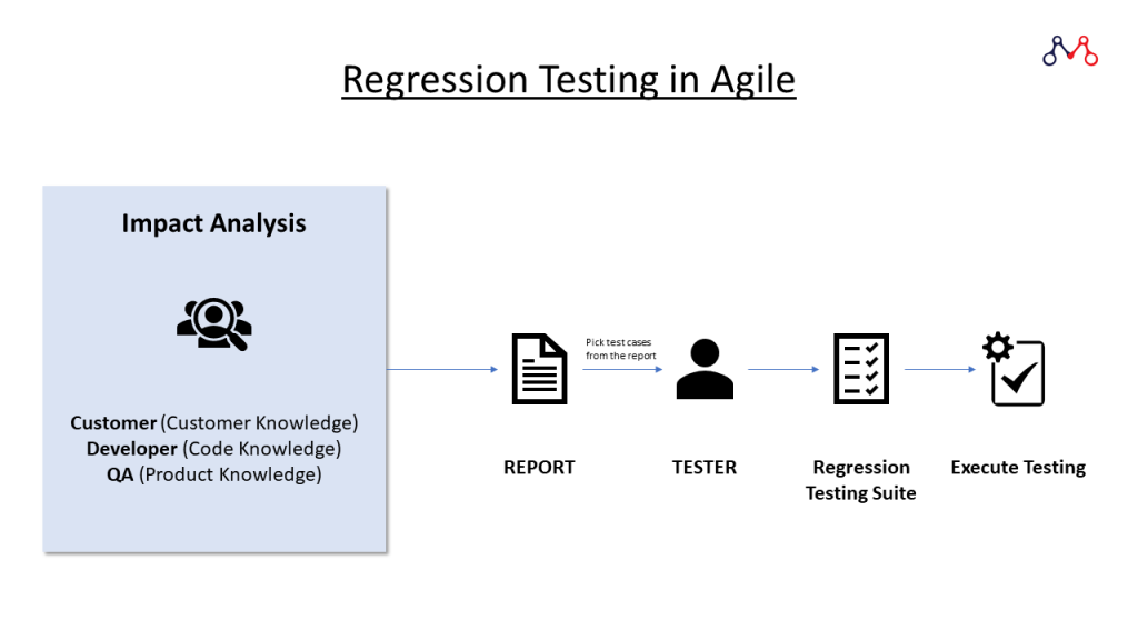 The process of Regression Testing in Agile