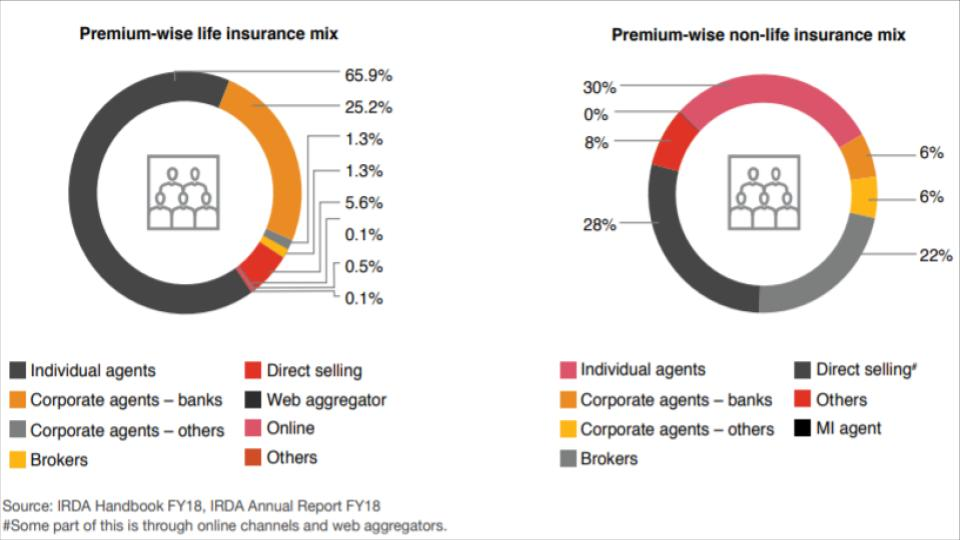 agent's share in assisted insurance distribution channel