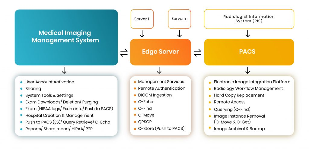 medical imaging system process diagram
