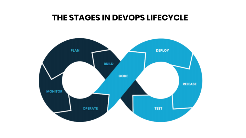 DevOps Lifecycle stages