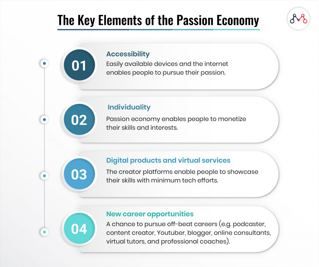 The key elements of the passion economy