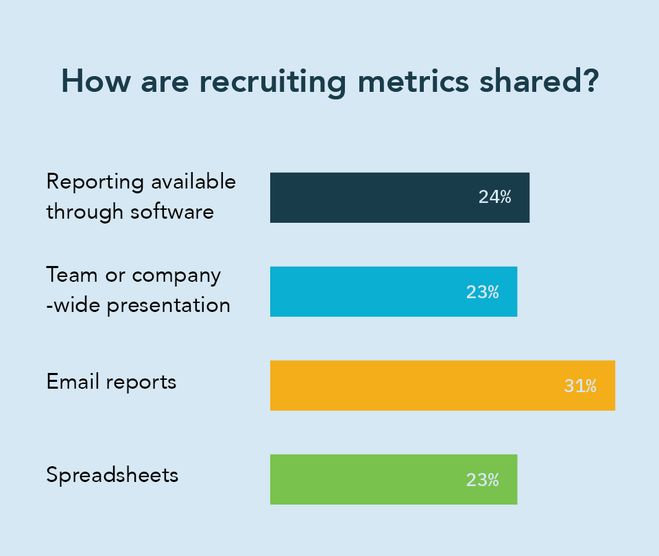HR chatbots - how are recruitment metrics shared