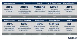 AI predictions 2020