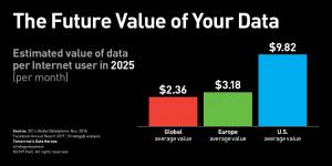 The future value of data