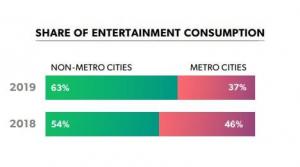 entertainment content consumption