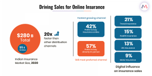 online insurance sales statistics