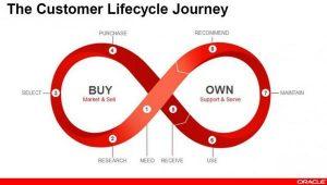 the non-stop customer model