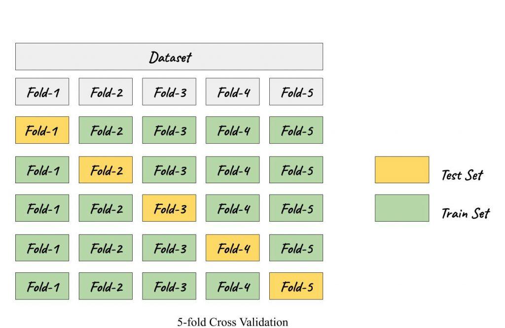 5-fold cross validation