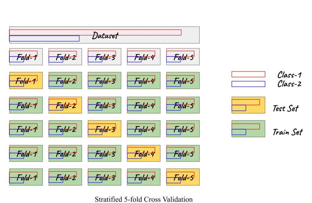 stratified 5-fold cross validation