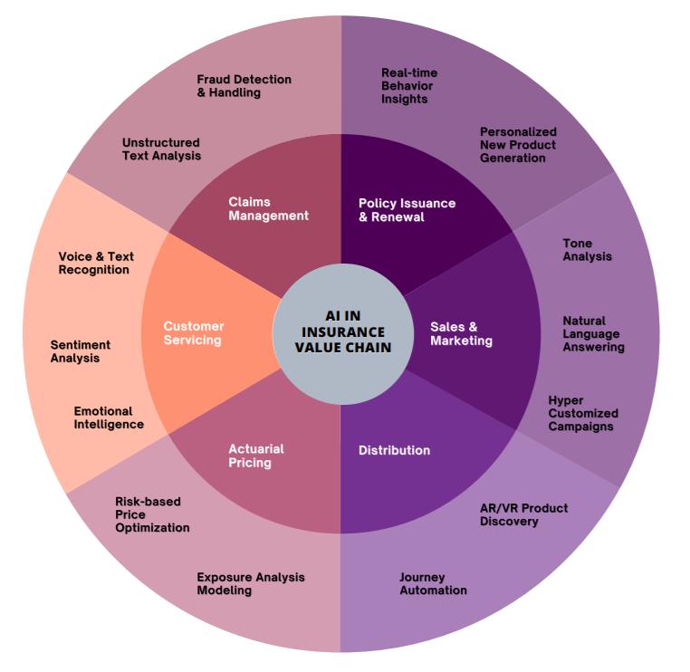 AI across the Insurer Value Chain - Pie Chart